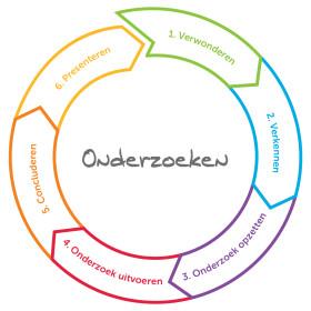 Onderzoekscyclus RGB web open